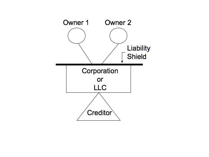 liability shield